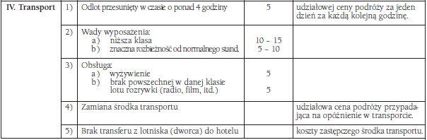 Tabela frankfurcka - transport. Reklamacja wycieczki.