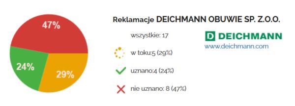 Reklamacja butów Deichmann